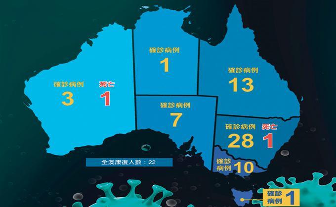 全澳疫情数据更新与3月6日下午4点。澳总理莫里森表示,韩国带来的风险更大,因为飞抵澳洲的韩国旅客数量是意大利旅客的5倍。目前的禁令包括:过去14天曾到过中国、伊朗和韩国的外国人将不得进入澳洲, 澳洲公民和永久居民将可以进入澳洲,但需要自我隔离14天。(图:看中国合成图 ,原图: Adobe Stock)