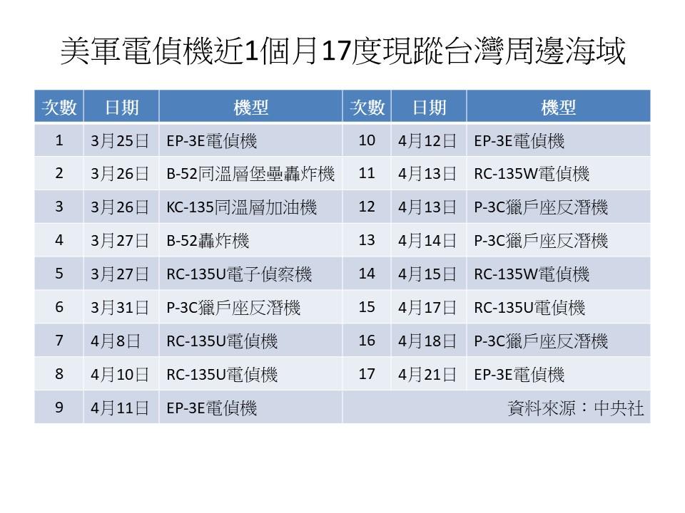 美军电侦机近一个月17度现踪台湾周边海域