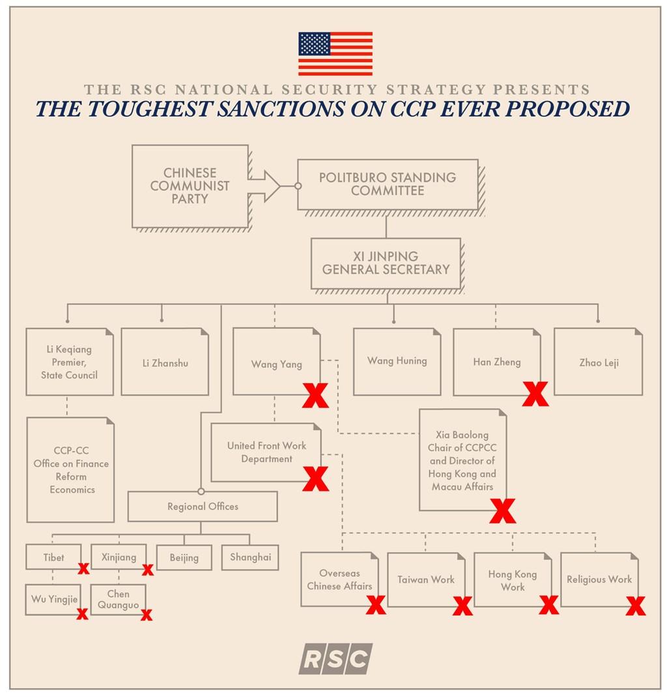 中国共产党组织结构图(图片来源:取自美国国会共和党网页rsc-johnson.house.gov)